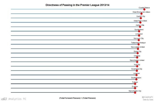 Directness EPL 201314